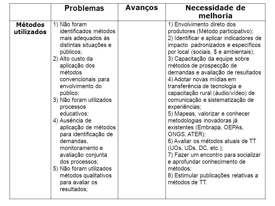 Problemas AvançosNecessidade de melhoria Métodos utilizados 1)Não foram identificados métodos mais adequados às distintas situações e públicos; 2)Alto