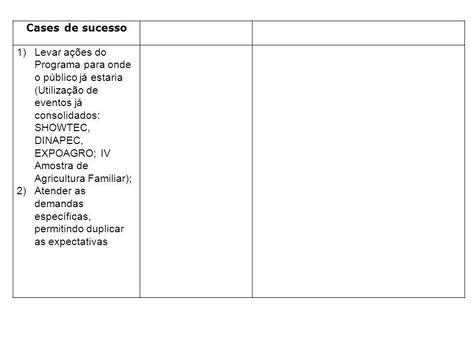 Cases de sucesso 1)Levar ações do Programa para onde o público já estaria (Utilização de eventos já consolidados: SHOWTEC, DINAPEC, EXPOAGRO; IV Amost