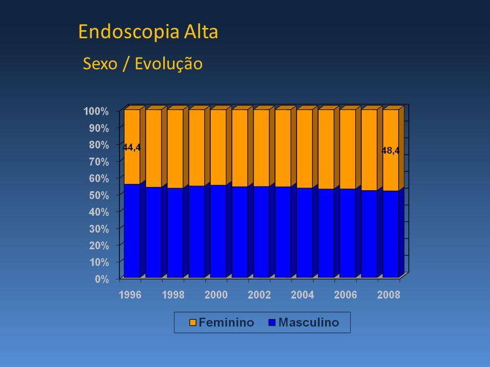 Endoscopia Alta Sexo / Evolução
