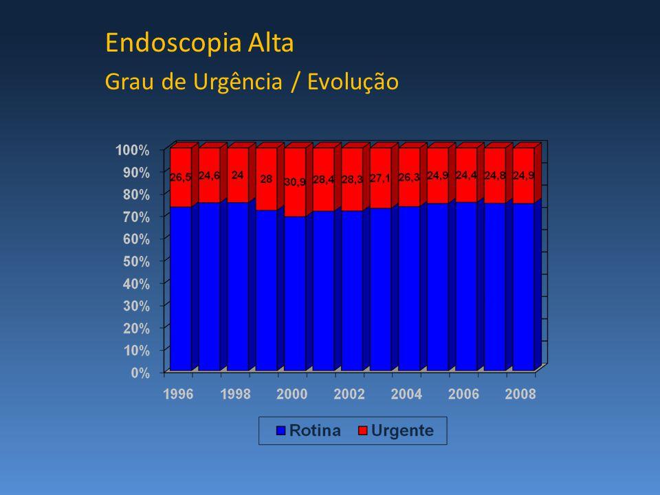 Endoscopia Alta Grau de Urgência / Evolução