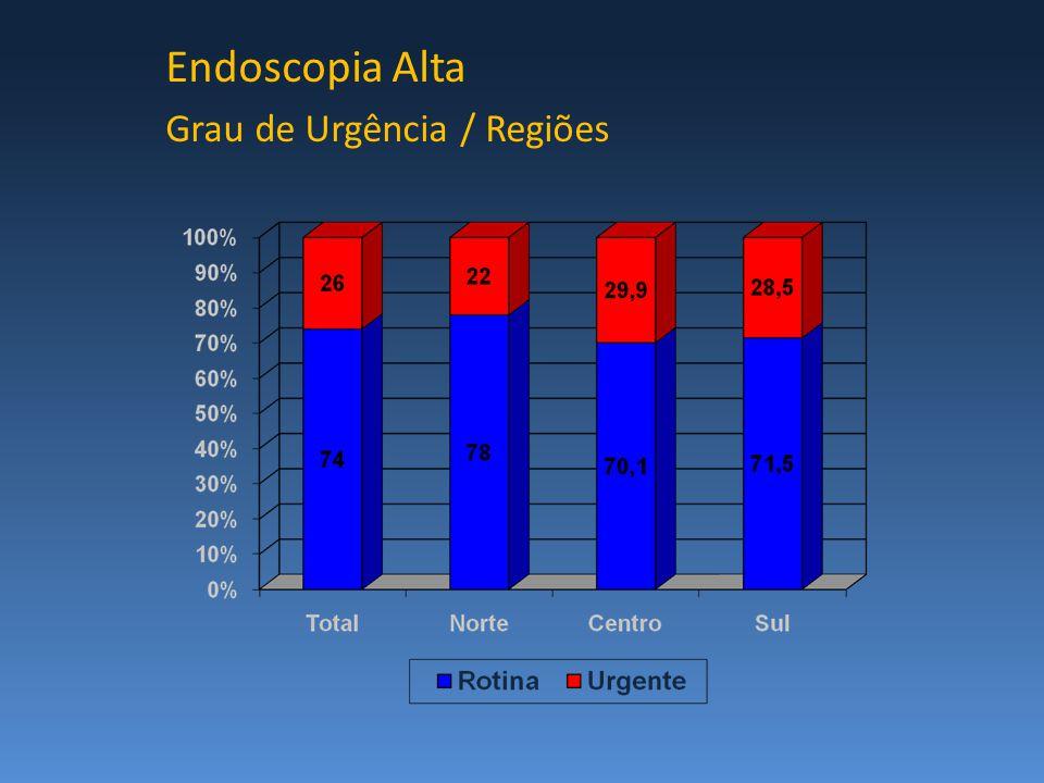 Endoscopia Alta Grau de Urgência / Regiões