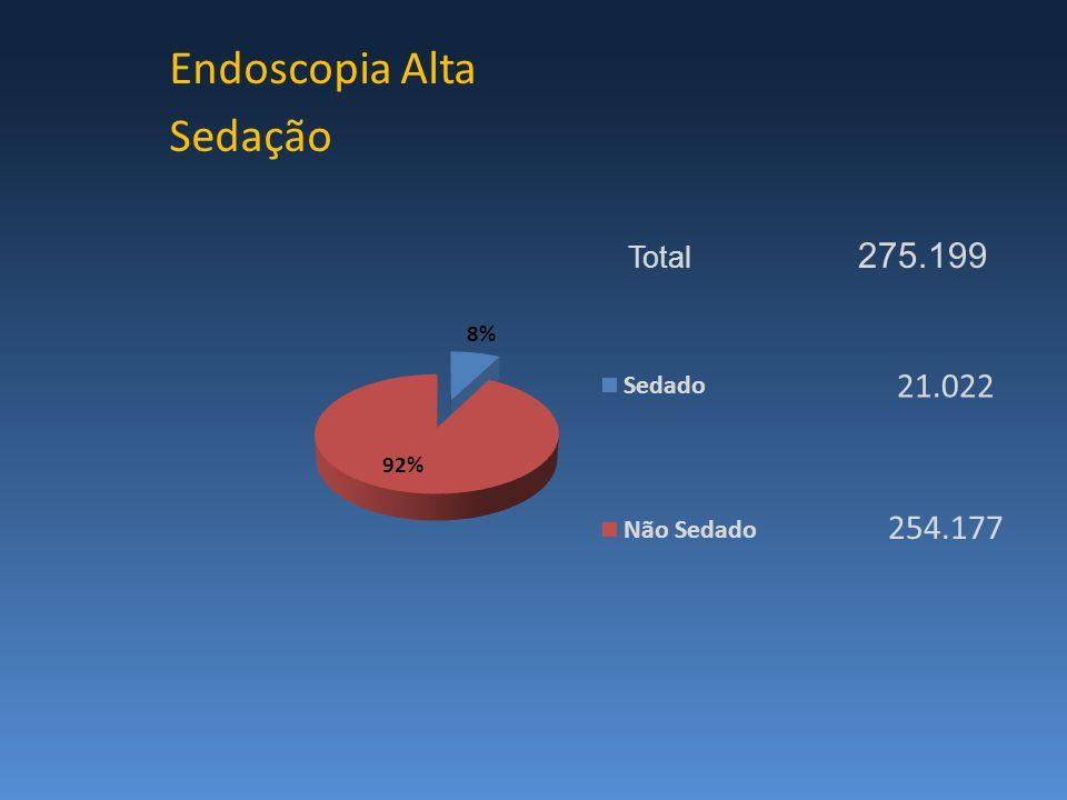 Endoscopia Alta Sedação Total 275.199 254.177 21.022