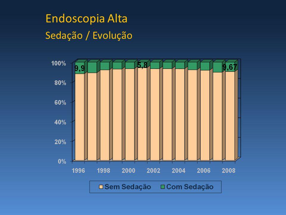 Endoscopia Alta Sedação / Evolução