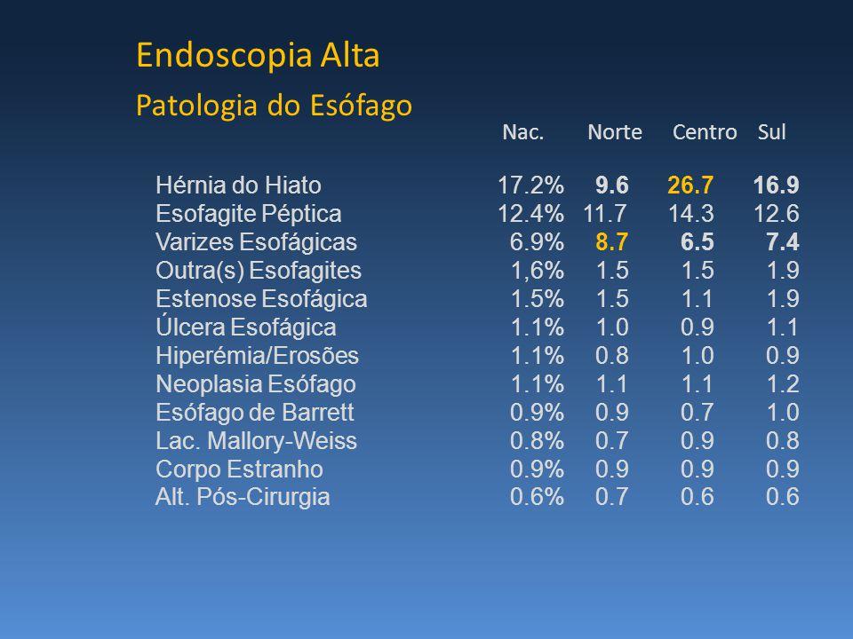 Endoscopia Alta Patologia do Esófago Hérnia do Hiato17.2% 9.626.716.9 Esofagite Péptica12.4%11.714.312.6 Varizes Esofágicas 6.9% 8.7 6.5 7.4 Outra(s) Esofagites 1,6% 1.5 1.5 1.9 Estenose Esofágica 1.5% 1.5 1.1 1.9 Úlcera Esofágica 1.1% 1.0 0.9 1.1 Hiperémia/Erosões 1.1% 0.8 1.0 0.9 Neoplasia Esófago 1.1% 1.1 1.1 1.2 Esófago de Barrett 0.9% 0.9 0.7 1.0 Lac.
