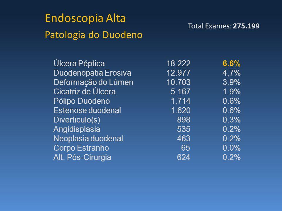 Endoscopia Alta Patologia do Duodeno Úlcera Péptica18.2226.6% Duodenopatia Erosiva12.9774,7% Deformação do Lúmen10.7033.9% Cicatriz de Úlcera 5.1671.9% Pólipo Duodeno 1.7140.6% Estenose duodenal 1.6200.6% Diverticulo(s) 8980.3% Angidisplasia 5350.2% Neoplasia duodenal 4630.2% Corpo Estranho 650.0% Alt.