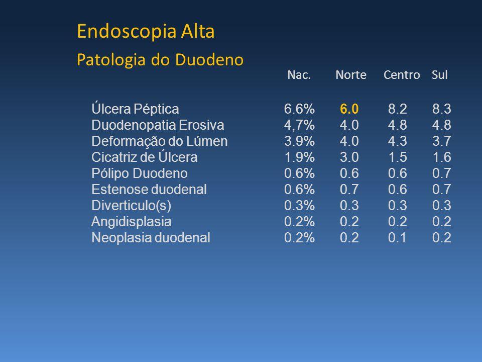 Endoscopia Alta Patologia do Duodeno Úlcera Péptica6.6% 6.0 8.2 8.3 Duodenopatia Erosiva4,7% 4.0 4.8 4.8 Deformação do Lúmen3.9% 4.0 4.3 3.7 Cicatriz de Úlcera1.9% 3.0 1.5 1.6 Pólipo Duodeno0.6% 0.6 0.6 0.7 Estenose duodenal0.6% 0.7 0.6 0.7 Diverticulo(s)0.3% 0.3 0.3 0.3 Angidisplasia0.2% 0.2 0.2 0.2 Neoplasia duodenal0.2% 0.2 0.1 0.2 Nac.NorteCentroSul