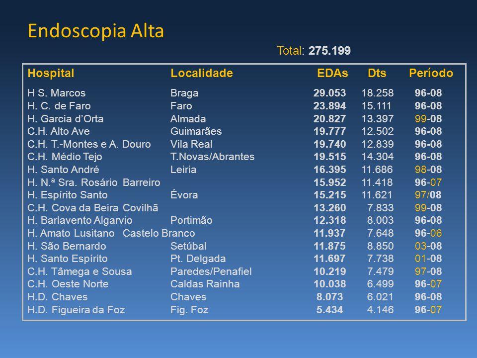 Endoscopia Alta HospitalLocalidade EDAs DtsPeríodo H S. MarcosBraga29.05318.258 96-08 H. C. de FaroFaro23.89415.111 96-08 H. Garcia d'OrtaAlmada20.827