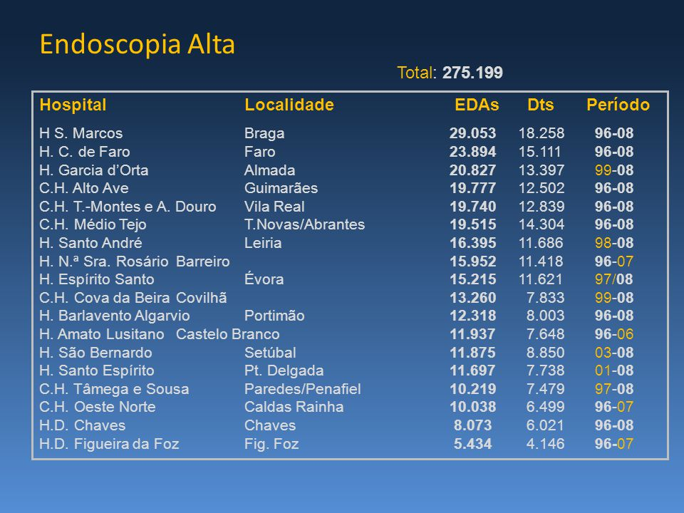 Endoscopia Alta HospitalLocalidade EDAs DtsPeríodo H S.