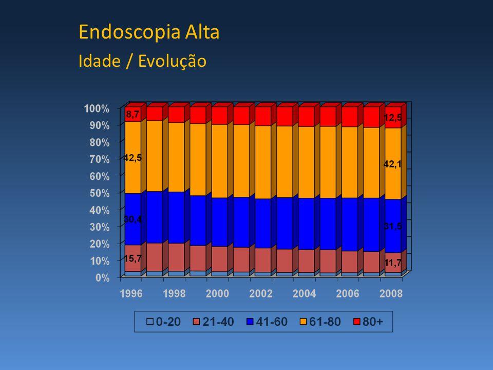 Endoscopia Alta Idade / Evolução