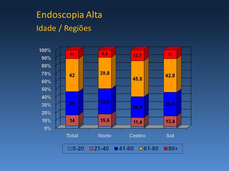 Endoscopia Alta Idade / Regiões