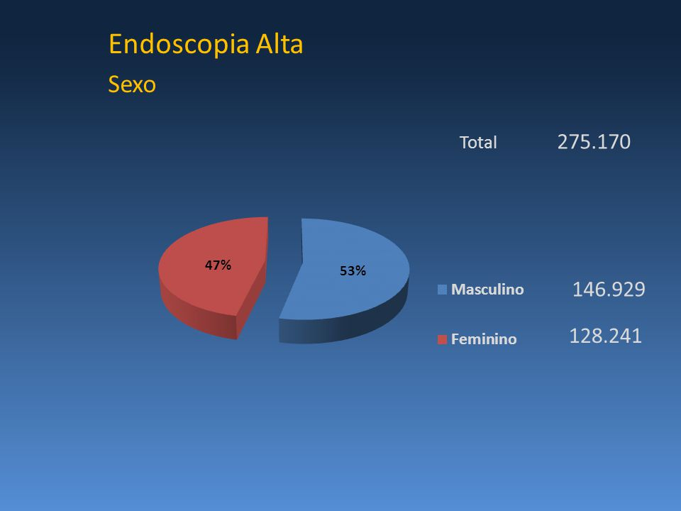 Endoscopia Alta Sexo Total 275.170 146.929 128.241