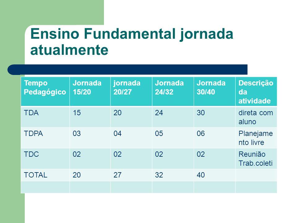 Ensino Fundamental jornada atualmente Tempo Pedagógico Jornada 15/20 jornada 20/27 Jornada 24/32 Jornada 30/40 Descrição da atividade TDA15202430diret