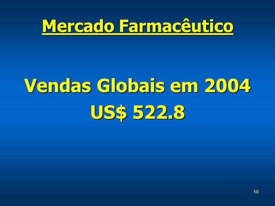 10 Mercado Farmacêutico Vendas Globais em 2004 US$ 522.8