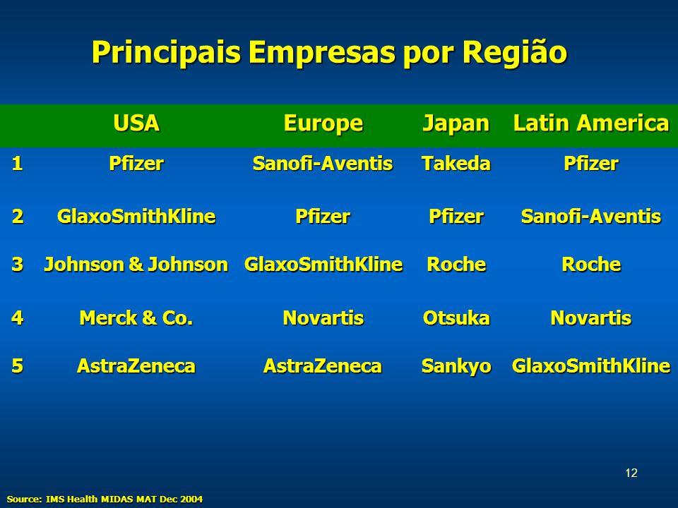 12 Principais Empresas por Região Source: IMS Health MIDAS MAT Dec 2004 USAEuropeJapan Latin America 1PfizerSanofi-AventisTakedaPfizer 2GlaxoSmithKlinePfizerPfizerSanofi-Aventis 3 Johnson & Johnson GlaxoSmithKlineRocheRoche 4 Merck & Co.