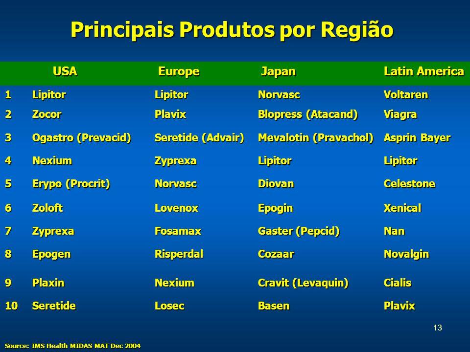 13 Principais Produtos por Região Source: IMS Health MIDAS MAT Dec 2004 USA USA Europe Europe Japan Japan Latin America 1LipitorLipitorNorvascVoltaren 2ZocorPlavix Blopress (Atacand) Viagra 3 Ogastro (Prevacid) Seretide (Advair) Mevalotin (Pravachol) Asprin Bayer 4NexiumZyprexaLipitorLipitor 5 Erypo (Procrit) NorvascDiovanCelestone 6ZoloftLovenoxEpoginXenical 7ZyprexaFosamax Gaster (Pepcid) Nan 8EpogenRisperdalCozaarNovalgin 9PlaxinNexium Cravit (Levaquin) Cialis 10SeretideLosecBasenPlavix