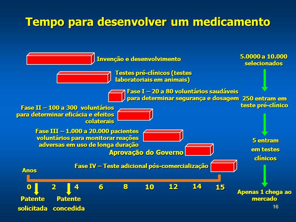 16 Tempo para desenvolver um medicamento 5.0000 a 10.000 selecionados 250 entram em teste pré-clínico Apenas 1 chega ao mercado 0246 8 10 12 15 14 Anos Invenção e desenvolvimento Testes pré-clínicos (testes laboratoriais em animais) Fase I – 20 a 80 voluntários saudáveis para determinar segurança e dosagem Fase II – 100 a 300 voluntários para determinar eficácia e efeitos colaterais Fase III – 1.000 a 20.000 pacientes voluntários para monitorar reações adversas em uso de longa duração Aprovação do Governo Fase IV – Teste adicional pós-comercialização PatentesolicitadaPatenteconcedida 5 entram em testes clínicos