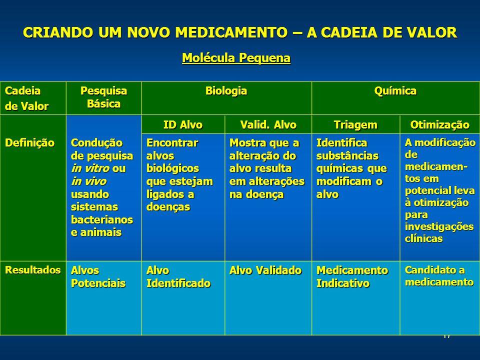 17 Cadeia de Valor Pesquisa Básica BiologiaQuímica Molécula Pequena ID Alvo Valid.