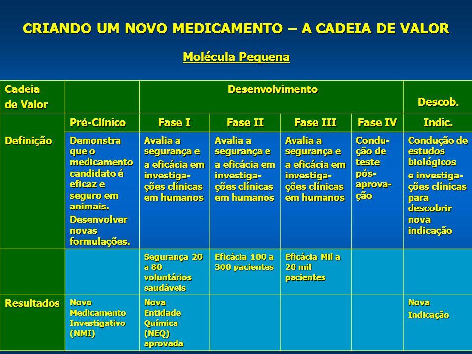 18 CRIANDO UM NOVO MEDICAMENTO – A CADEIA DE VALOR Cadeia de Valor Desenvolvimento Desenvolvimento Descob.