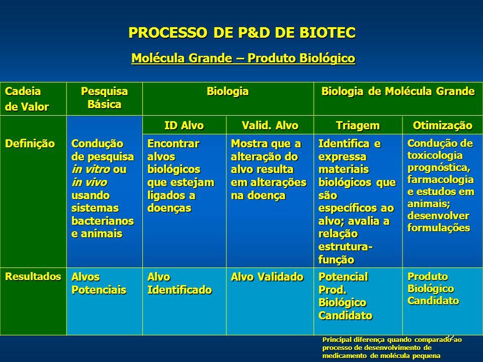 22 Cadeia de Valor Pesquisa Básica Biologia Biologia de Molécula Grande Molécula Grande – Produto Biológico ID Alvo Valid.