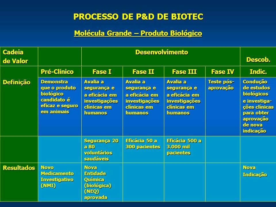 23 PROCESSO DE P&D DE BIOTEC Cadeia de Valor Desenvolvimento Desenvolvimento Descob.