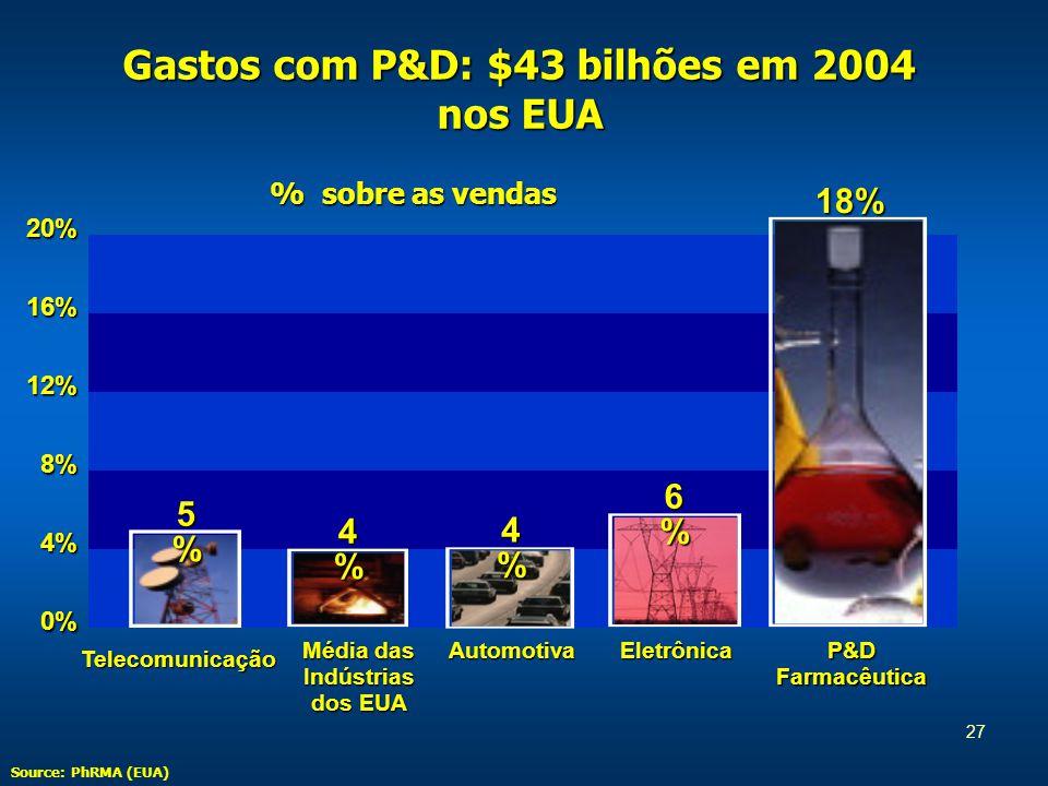 27 Gastos com P&D: $43 bilhões em 2004 nos EUA Telecomunicação Média das Indústrias dos EUA AutomotivaEletrônica P&D Farmacêutica 20%16%12%8%4%0% % sobre as vendas 5%5%5%5% 4%4%4%4% 4%4%4%4% 6%6%6%6% 18% Source: PhRMA (EUA)