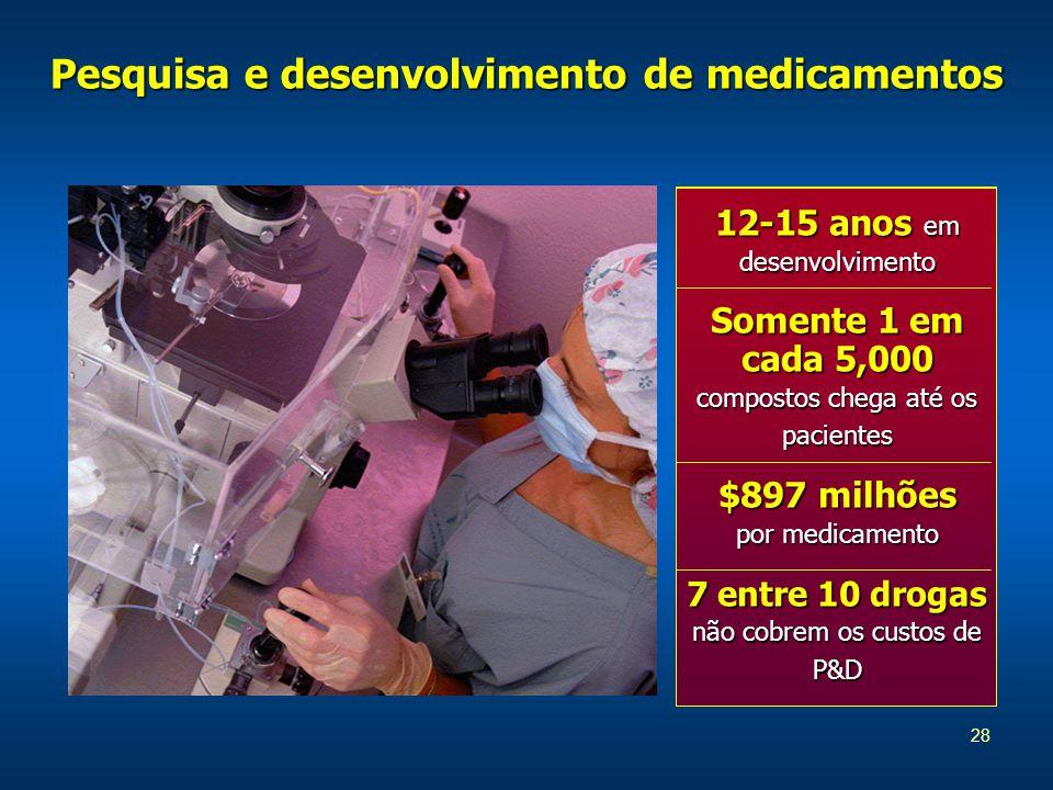 28 Pesquisa e desenvolvimento de medicamentos 12-15 anos em desenvolvimento Somente 1 em cada 5,000 compostos chega até os pacientes $897 milhões por medicamento 7 entre 10 drogas não cobrem os custos de P&D
