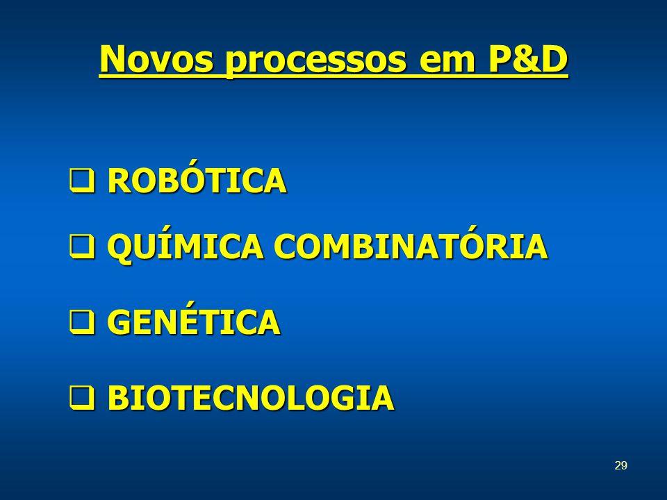 29  ROBÓTICA  QUÍMICA COMBINATÓRIA  GENÉTICA  BIOTECNOLOGIA Novos processos em P&D
