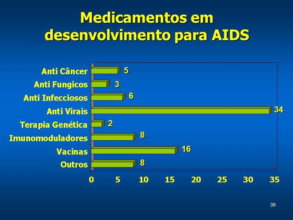 39 Medicamentos em desenvolvimento para AIDS 5 3 6 34 2 8 16 8