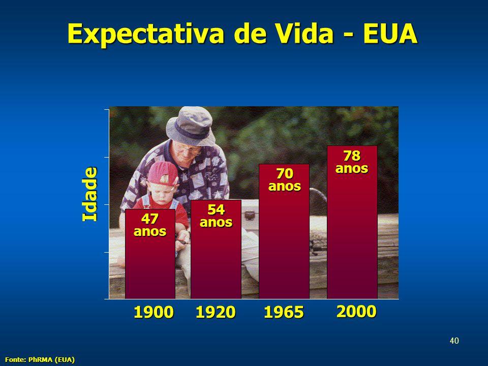 40 Expectativa de Vida - EUA Idade 1900 47 anos 54 anos 70 anos 78 anos 19201965 2000 Fonte: PhRMA (EUA)