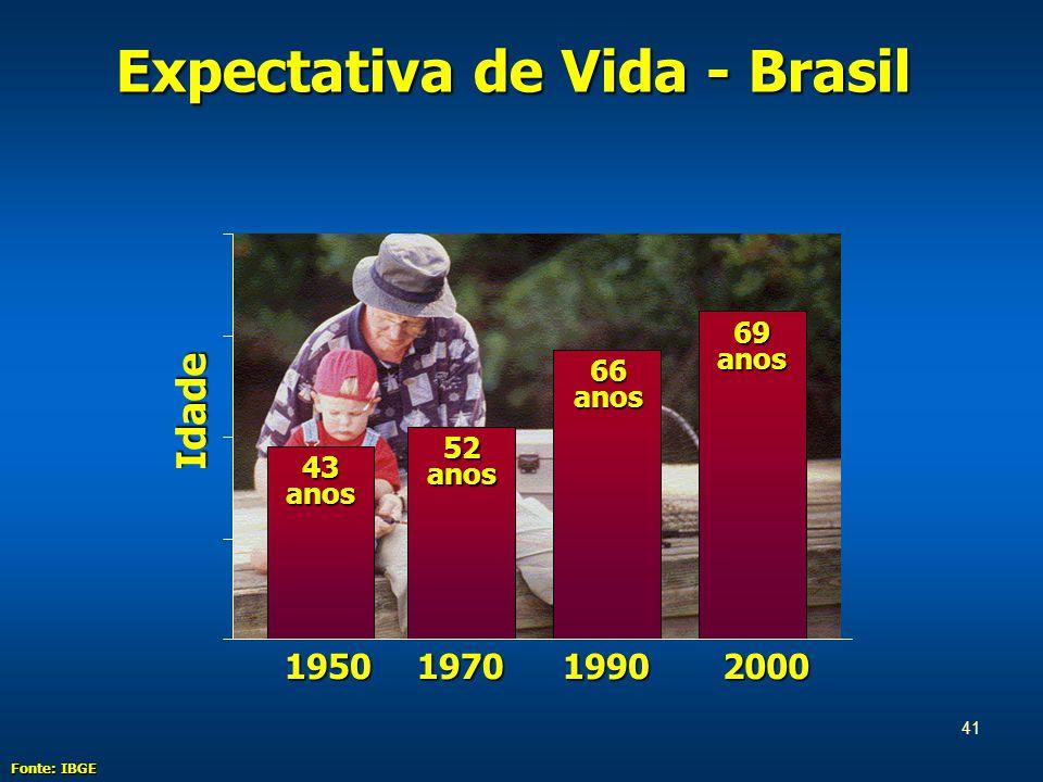 41 Expectativa de Vida - Brasil Idade 1950 43 anos 52 anos 66 anos 69 anos 197019902000 Fonte: IBGE