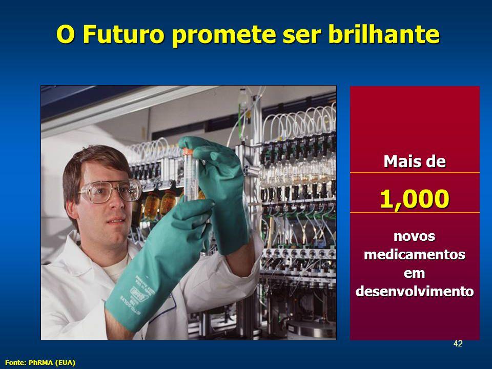 42 Mais de 1,000 novos medicamentos em desenvolvimento O Futuro promete ser brilhante Fonte: PhRMA (EUA)