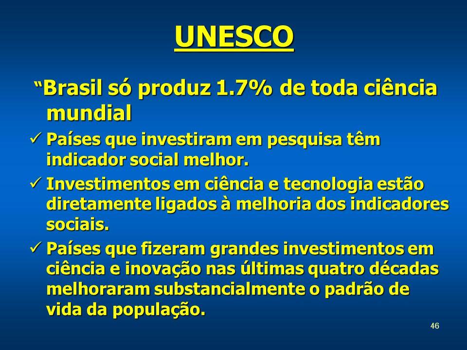 46 Brasil só produz 1.7% de toda ciência mundial Brasil só produz 1.7% de toda ciência mundial Países que investiram em pesquisa têm indicador social melhor.