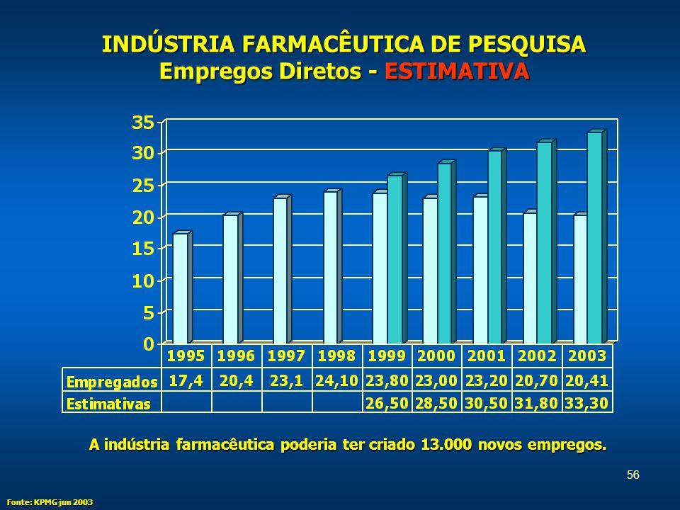 56 INDÚSTRIA FARMACÊUTICA DE PESQUISA Empregos Diretos - ESTIMATIVA Fonte: KPMG jun 2003 A indústria farmacêutica poderia ter criado 13.000 novos empregos.