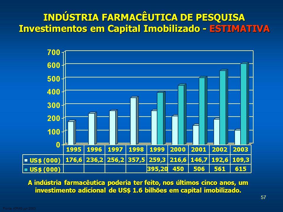 57 INDÚSTRIA FARMACÊUTICA DE PESQUISA Investimentos em Capital Imobilizado -ESTIMATIVA INDÚSTRIA FARMACÊUTICA DE PESQUISA Investimentos em Capital Imobilizado - ESTIMATIVA Fonte: KPMG jun 2003 A indústria farmacêutica poderia ter feito, nos últimos cinco anos, um investimento adicional de US$ 1.6 bilhões em capital imobilizado.