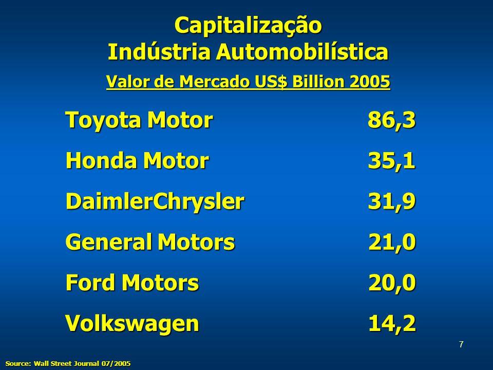 7 Source: Wall Street Journal 07/2005 Capitalização Indústria Automobilística Toyota Motor 86,3 86,3 Honda Motor 35,1 35,1 DaimlerChrysler 31,9 31,9 General Motors 21,0 21,0 Ford Motors 20,0 20,0 Volkswagen 14,2 14,2 Valor de Mercado US$ Billion 2005