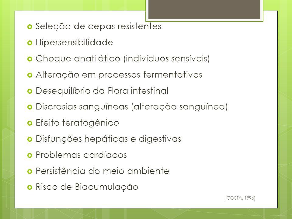  Seleção de cepas resistentes  Hipersensibilidade  Choque anafilático (indivíduos sensíveis)  Alteração em processos fermentativos  Desequilíbrio