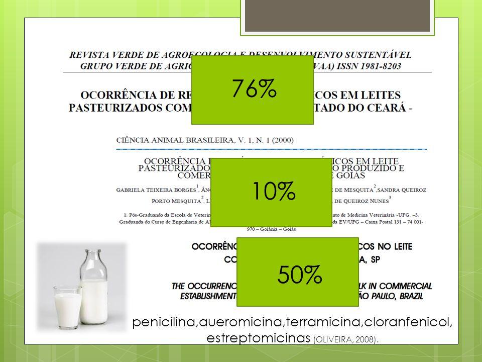 76% 10% 50% penicilina,aueromicina,terramicina,cloranfenicol, estreptomicinas (OLIVEIRA, 2008).
