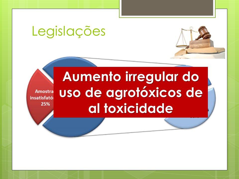 Legislações  Agrotóxicos – preocupação no âmbito da saúde pública  Programa de Análise de Resíduos de Agrotóxicos (PARA) – ANVISA Aumento irregular