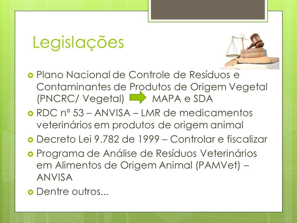 Legislações  Plano Nacional de Controle de Resíduos e Contaminantes de Produtos de Origem Vegetal (PNCRC/ Vegetal) MAPA e SDA  RDC nº 53 – ANVISA –