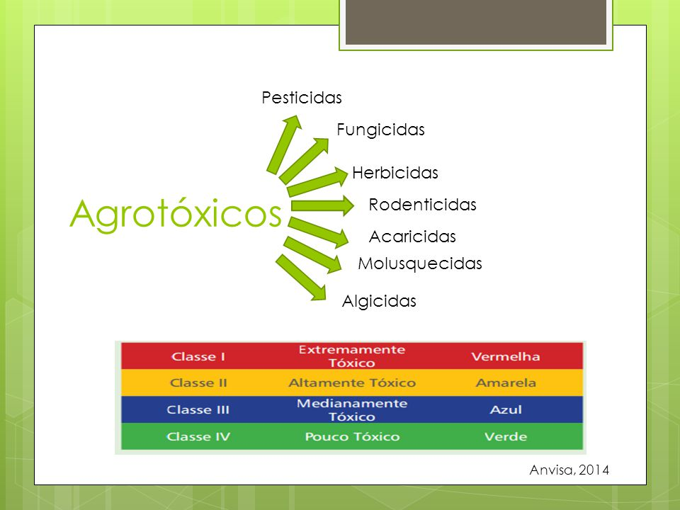 Agrotóxicos Pesticidas Fungicidas Herbicidas Rodenticidas Acaricidas Molusquecidas Algicidas Anvisa, 2014