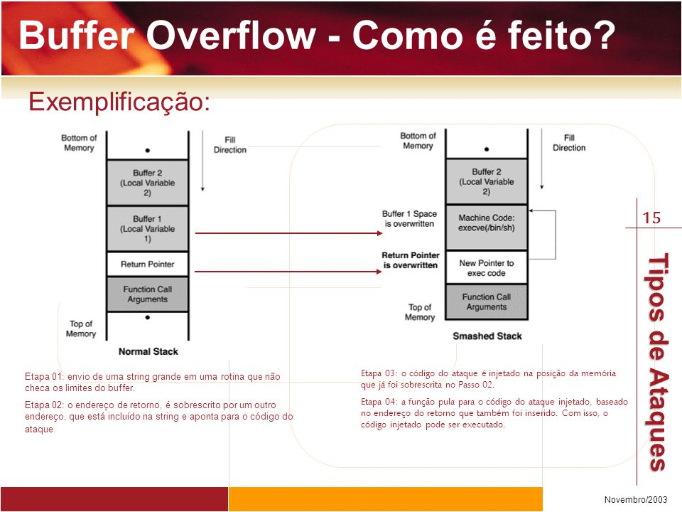 15 Novembro/2003 Tipos de Ataques Buffer Overflow - Como é feito? Exemplificação: Etapa 01: envio de uma string grande em uma rotina que não checa os