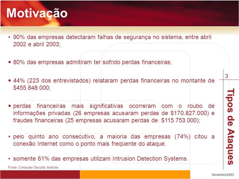 3 Novembro/2003 Tipos de Ataques 90% das empresas detectaram falhas de segurança no sistema, entre abril 2002 e abril 2003;  80% das empresas admitiram ter sofrido perdas financeiras;  44% (223 dos entrevistados) relataram perdas financeiras no montante de $455.848.000;  perdas financeiras mais significativas ocorreram com o roubo de informações privadas (26 empresas acusaram perdas de $170.827.000) e fraudes financeiras (25 empresas acusaram perdas de $115.753.000); pelo quinto ano consecutivo, a maioria das empresas (74%) citou a conexão Internet como o ponto mais freqüente do ataque.