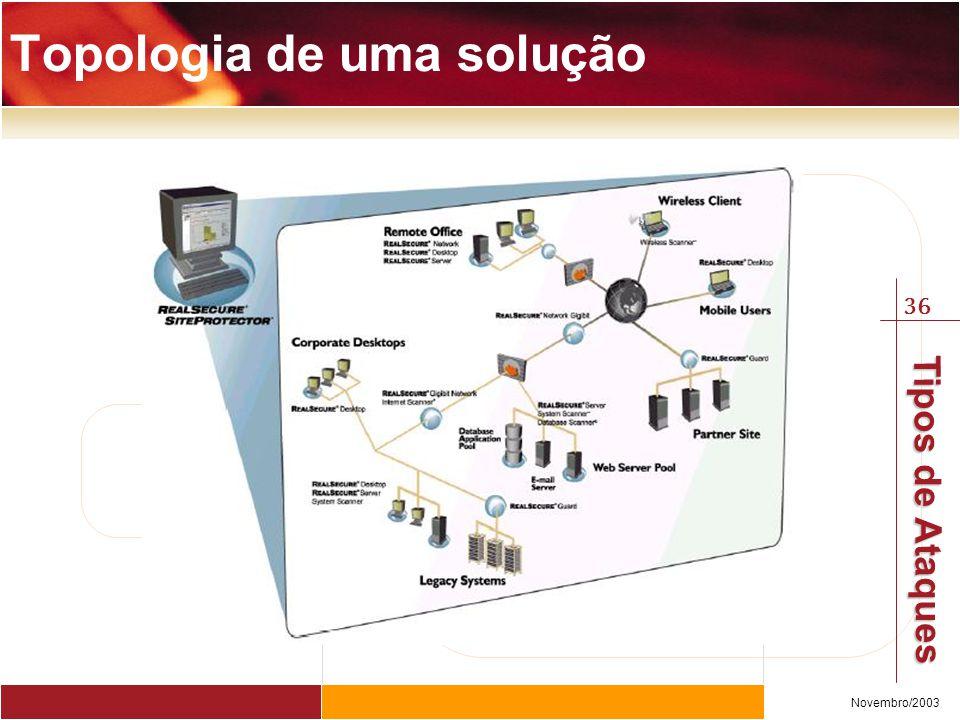 36 Novembro/2003 Tipos de Ataques Topologia de uma solução