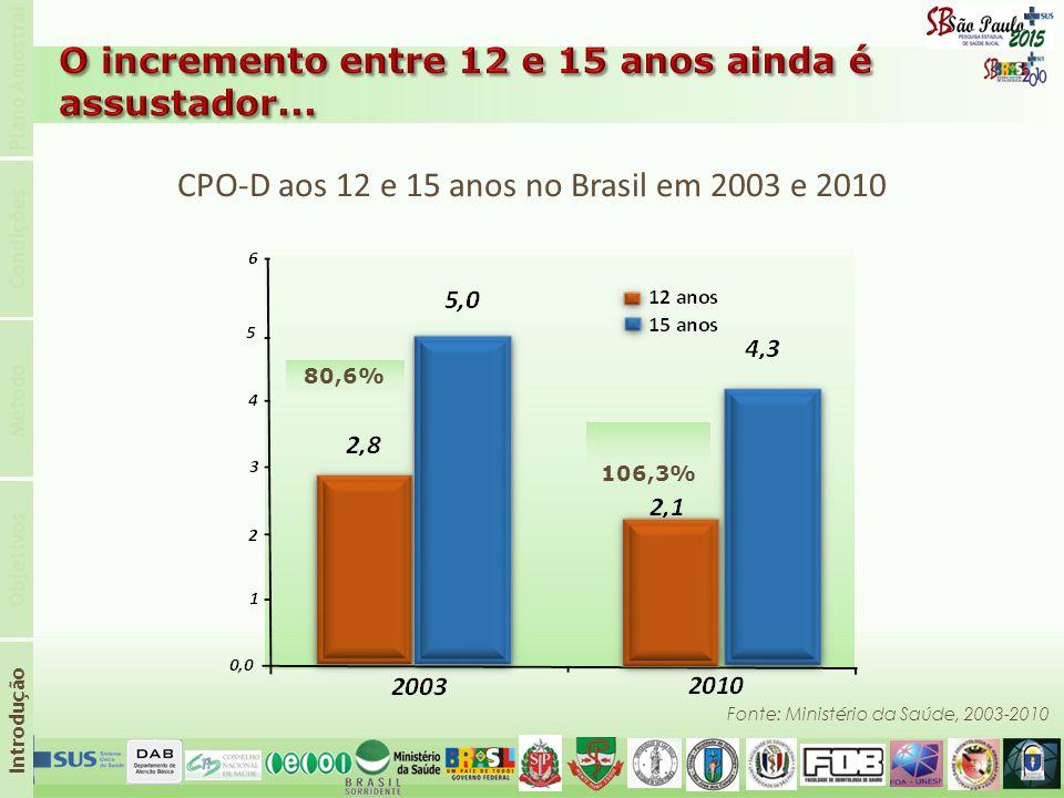 CPO-D aos 12 e 15 anos no Brasil em 2003 e 2010 Fonte: Ministério da Saúde, 2003-2010 Introdução Objetivos Método Condições Plano Amostral 80,6% 106,3%