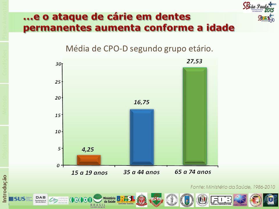 0 5 10 15 2020 25 30 15 a 19 anos 27,5 3 4,25 16,75 35 a 44 anos 65 a 74 anos Média de CPO-D segundo grupo etário. Fonte: Ministério da Saúde, 1986-20