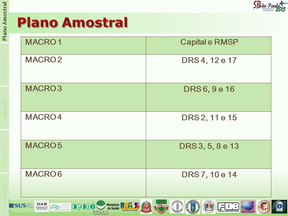 Introdução Condições Plano Amostral Objetivos Método MACRO 1Capital e RMSP MACRO 2 DRS 4, 12 e 17 MACRO 3 DRS 6, 9 e 16 MACRO 4 DRS 2, 11 e 15 MACRO 5 DRS 3, 5, 8 e 13 MACRO 6 DRS 7, 10 e 14
