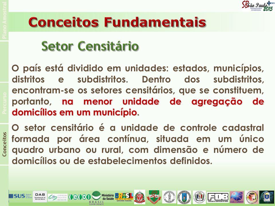 Plano Amostral Conceitos Percurso na menor unidade de agregação de domicílios em um município. O país está dividido em unidades: estados, municípios,