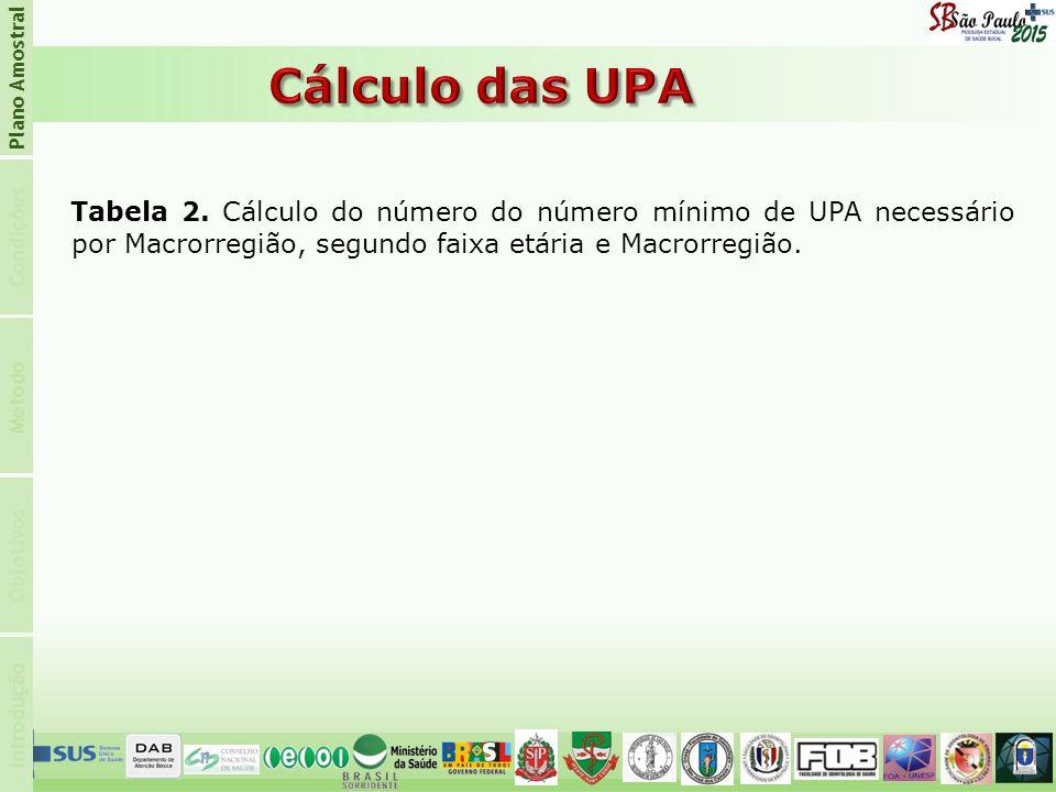 Introdução Condições Plano Amostral Objetivos Método Tabela 2. Cálculo do número do número mínimo de UPA necessário por Macrorregião, segundo faixa et