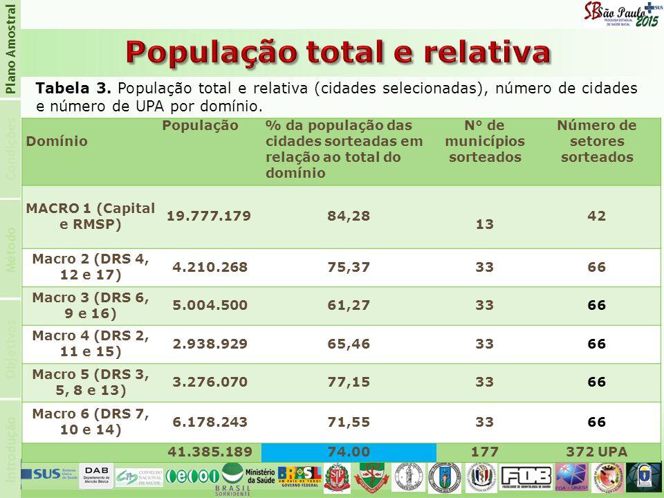 Introdução Condições Plano Amostral Objetivos Método Tabela 3. População total e relativa (cidades selecionadas), número de cidades e número de UPA po
