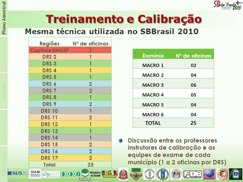 Introdução Condições Plano Amostral Objetivos Método Discussão entre os professores instrutores de calibração e as equipes de exame de cada município